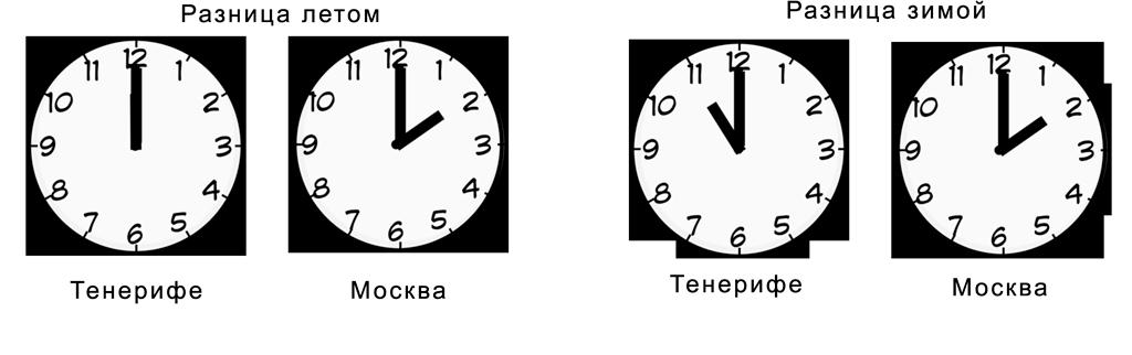Разница во времени Тенерифе с московским