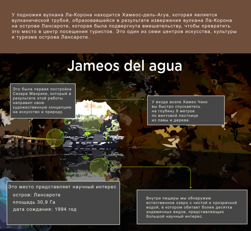 Описание Хамеос-дель-Агуа на Лансароте - Канарские острова, Испания